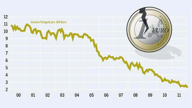 Europa Braucht Den Euro Nicht Fazit Viel Wahres Wenig Neues