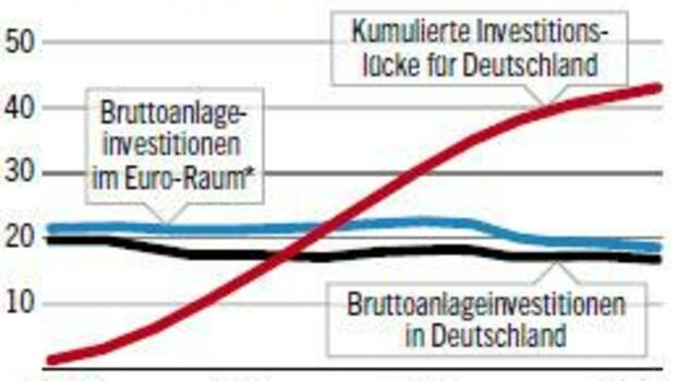 Investitionen in Europa und Investitionslücken in Deutschland