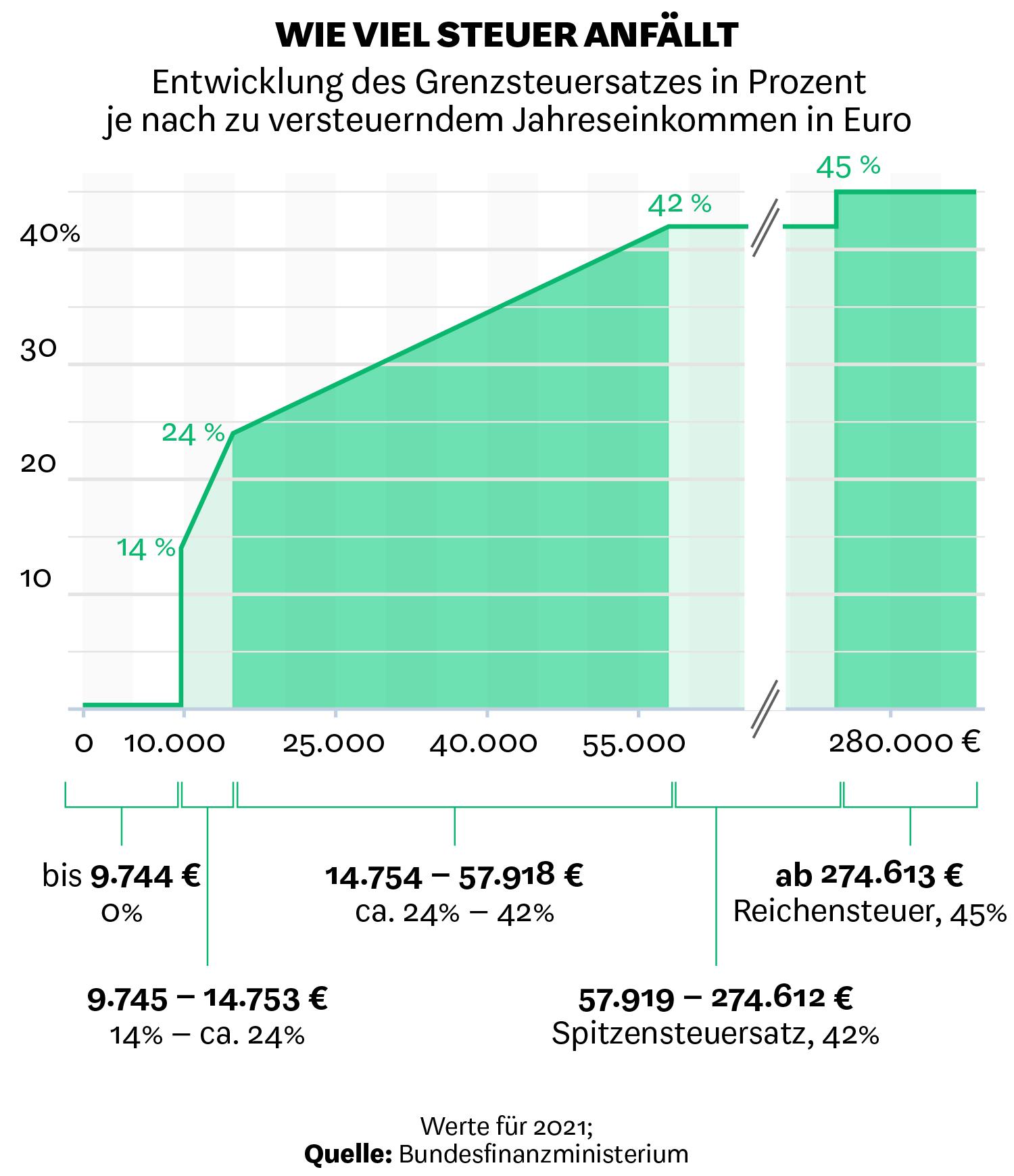 Entwicklung des Grenzsteuersatzes