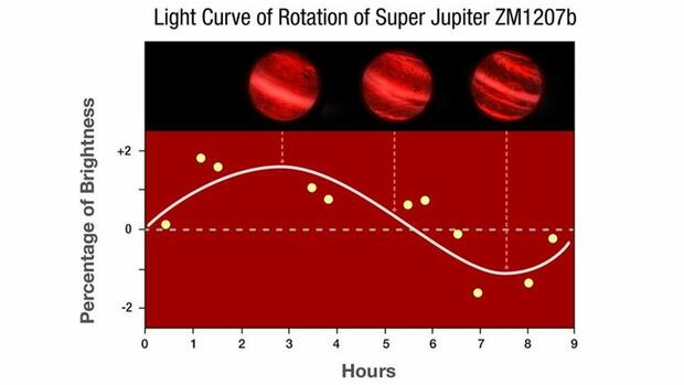 Super-Jupiter rotiert Quelle: NASA, ESA, Y. Zhou (University of Arizona), and P. Jeffries (STScI)