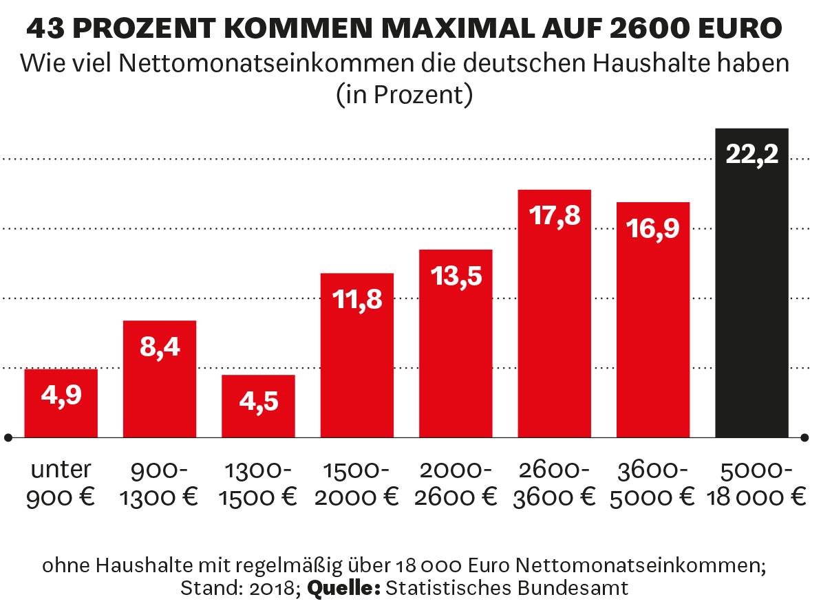 Wie viel Nettomonatseinkommen die deutschen Haushalte haben (in Prozent)