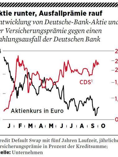Entwicklung Deutsche Bank Aktie