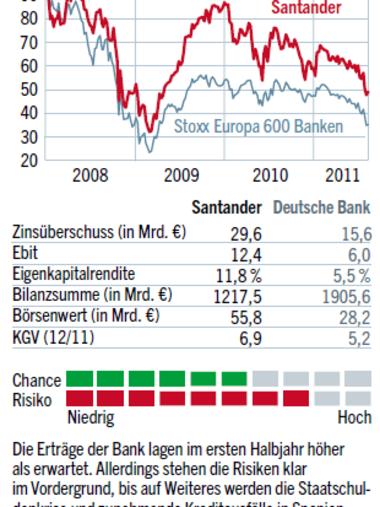 Santander Bank Aktie
