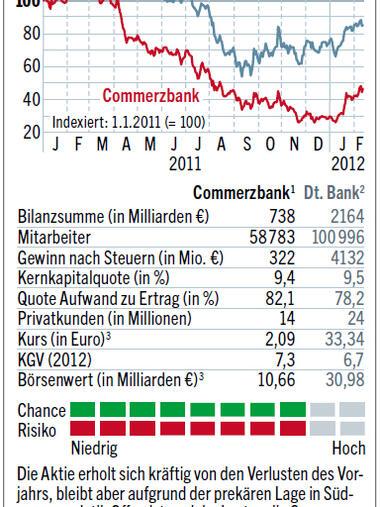 Aktien Von Commerzbank