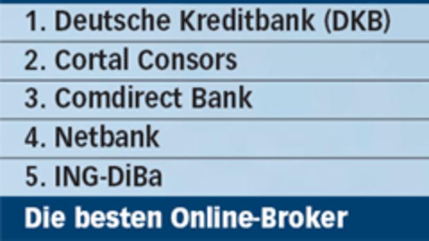 Exklusivstudie Deutschlands Beste Direktbanken Und Online Broker