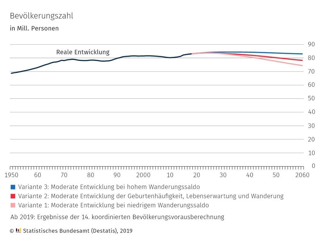 Entwicklung der Bevölkerungszahl in Deutschland