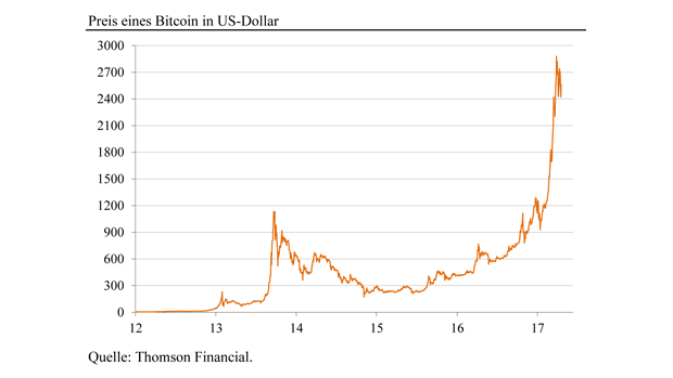 Wertentwicklung Bitcoin