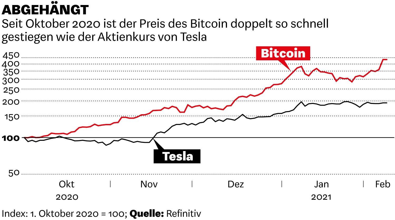 Seit Oktober 2020 ist der Preis des Bitcoin doppelt so schnell gestiegen, wie der Aktienkurs von Tesla