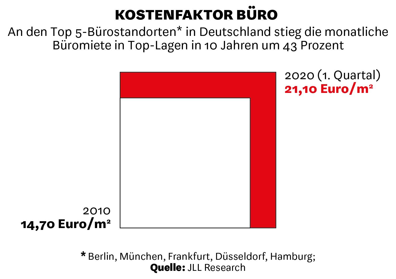 An den Top 5-Bürostandorten in Deutschland stieg die monatliche Büromiete in Top-Lagen in 10 Jahren um 43 Prozent