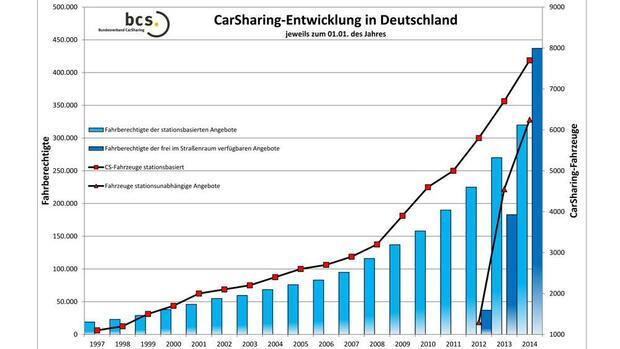 boom h lt an immer mehr deutsche nutzen carsharing. Black Bedroom Furniture Sets. Home Design Ideas