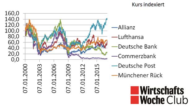 Wiwo Club Wie Hoch Sind Die Risiken Mit Aktien überhaupt