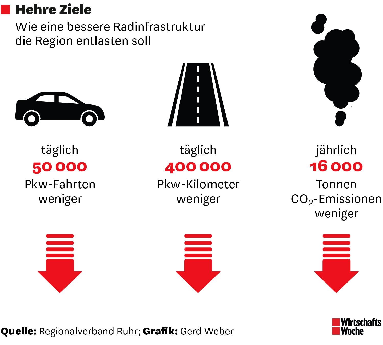 Wie eine bessere Radinfrastruktur für Entlastung sorgen soll