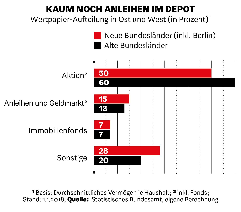 Wertpapier-Aufteilung in Ost und West.