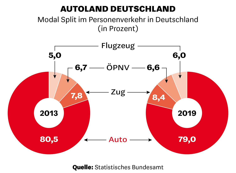 Modal Split im Personenverkehr in Deutschland