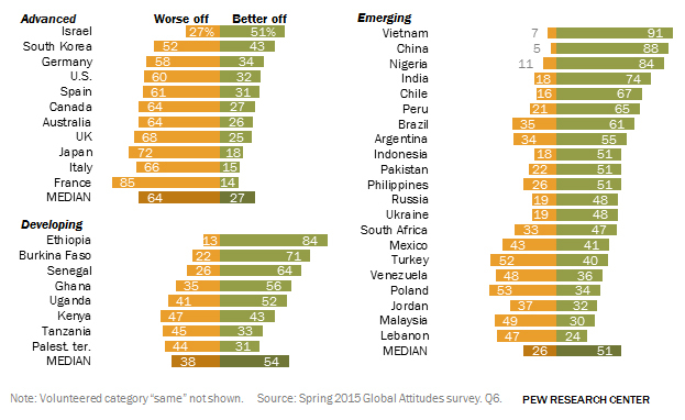 Emerging Markets, Developing Nations Most Hopeful for Next Generation