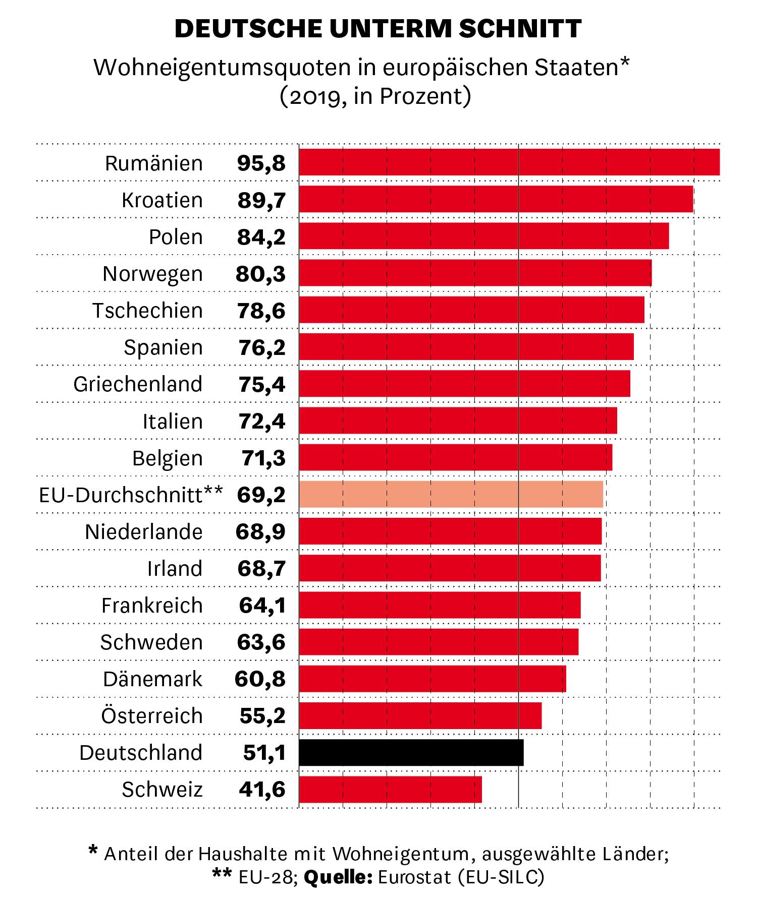 Wohneigentumsquoten in europäischen Staaten