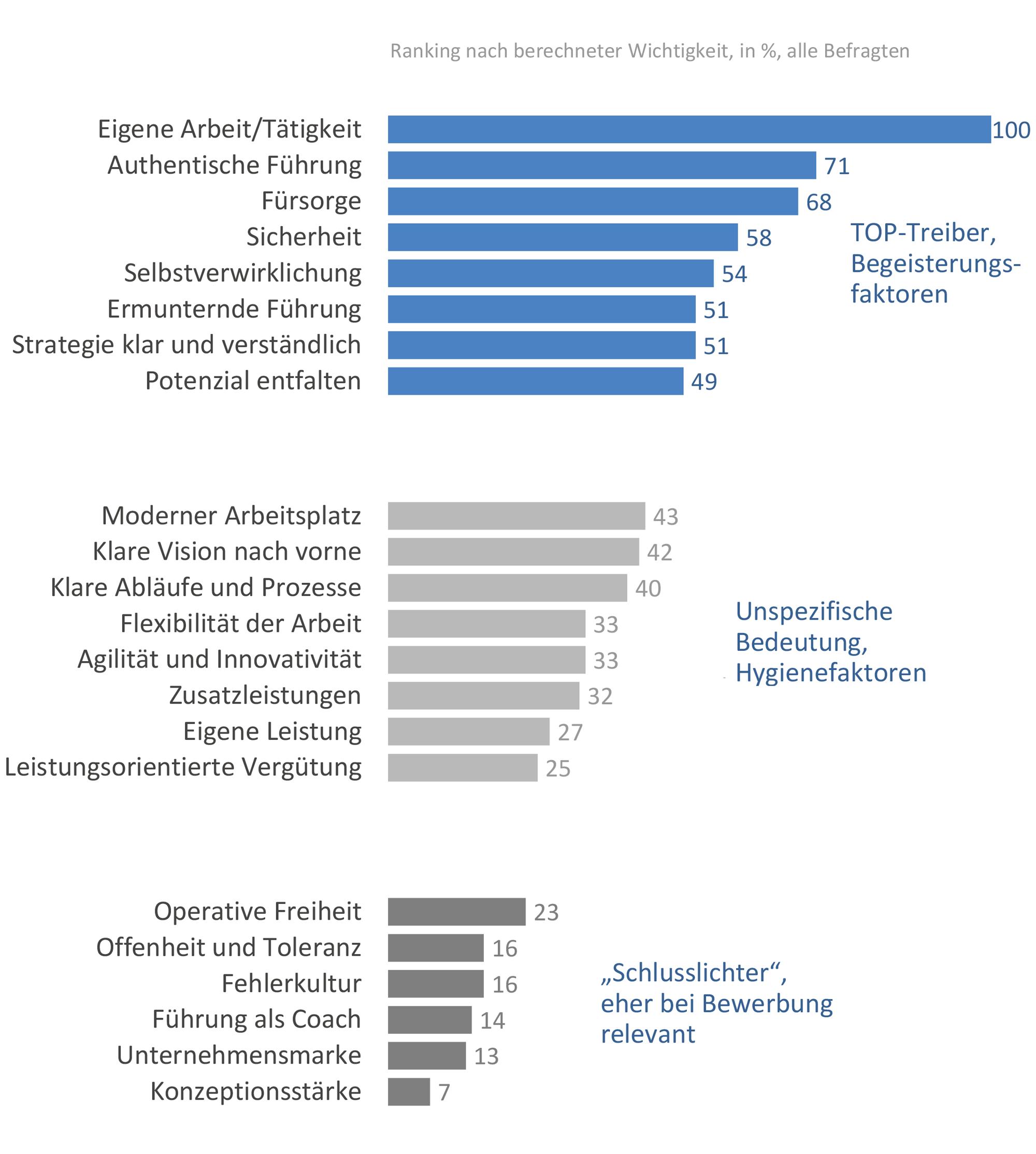 Übersicht der 22 Faktoren, die Mitarbeiterbegeisterung bestimmen