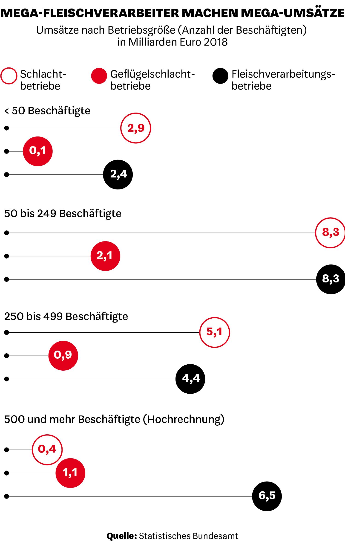 Umsätze nach Betriebsgröße