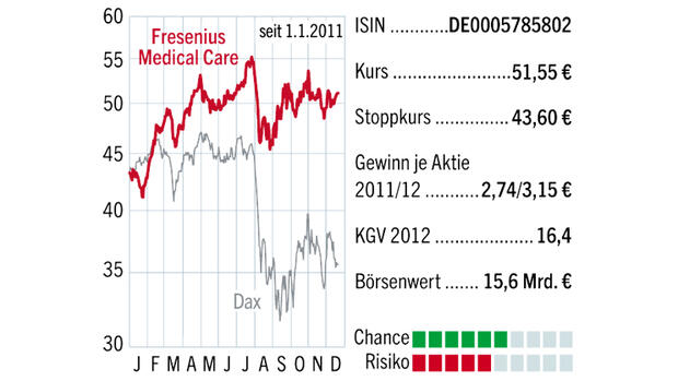 Fresenius Medical Care (FMC)