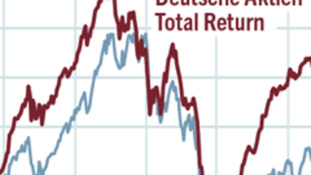 cfd trading strg f deutsche aktien total return