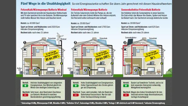 Schornsteinfeger-Streit: Kleinkrieg der Kaminkehrer