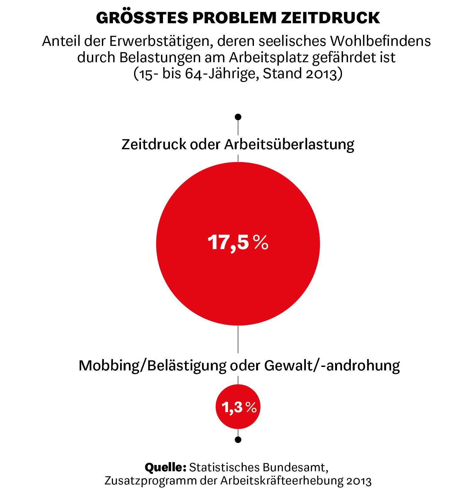 Anteil der Deutschen, die berichten, dass sie Risikofaktoren für ihr psychisches Wohlbefinden ausgesetzt waren