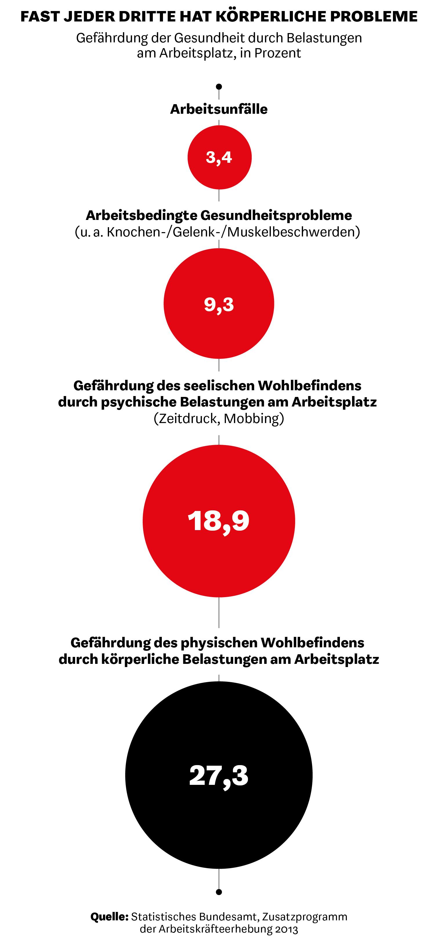 Arbeitsbedingte Gesundheitsprobleme der erwerbstätigen Bevölkerung in Deutschland