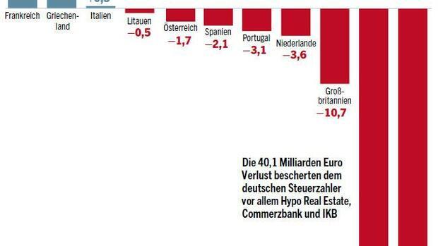 Liste Aller Banken In Deutschland