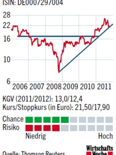 Suedzucker Aktienkurs