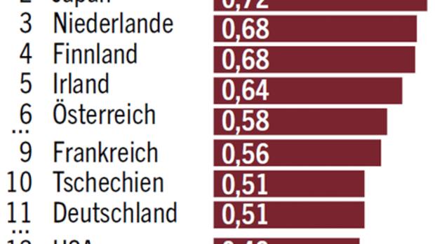 Untersuchung eu studie beklagt geringe effizienz for Universitaten deutschland