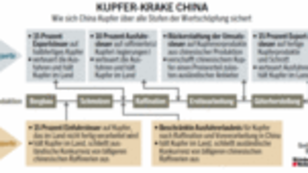Grafik: Kupfer-Krake China