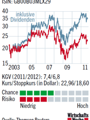 Grafik: Kursverlauf der Royal Dutch Shell-Aktie 2003-2011