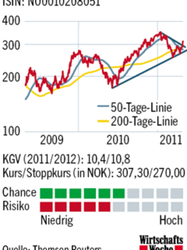 Grafik: Kursverlauf der Yara-International-Aktie 2009-2011