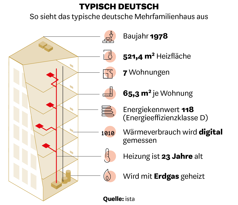 So sieht das typische deutsche Mehrfamilienhaus aus.
