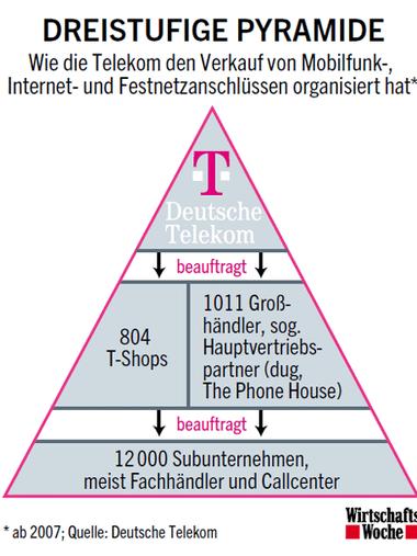Deutsche Telekom Telekom Skandale Die Ermittlungsakten Der