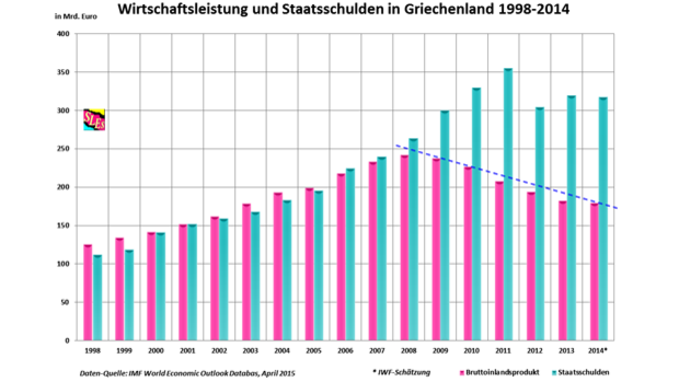 Wirtschaftsleistung und Staatschulden in Griechenland 1998 - 2014. (zum Vergrößern bitte anklicken) Quelle: IMF World Economic Outlook Databas, April 2014