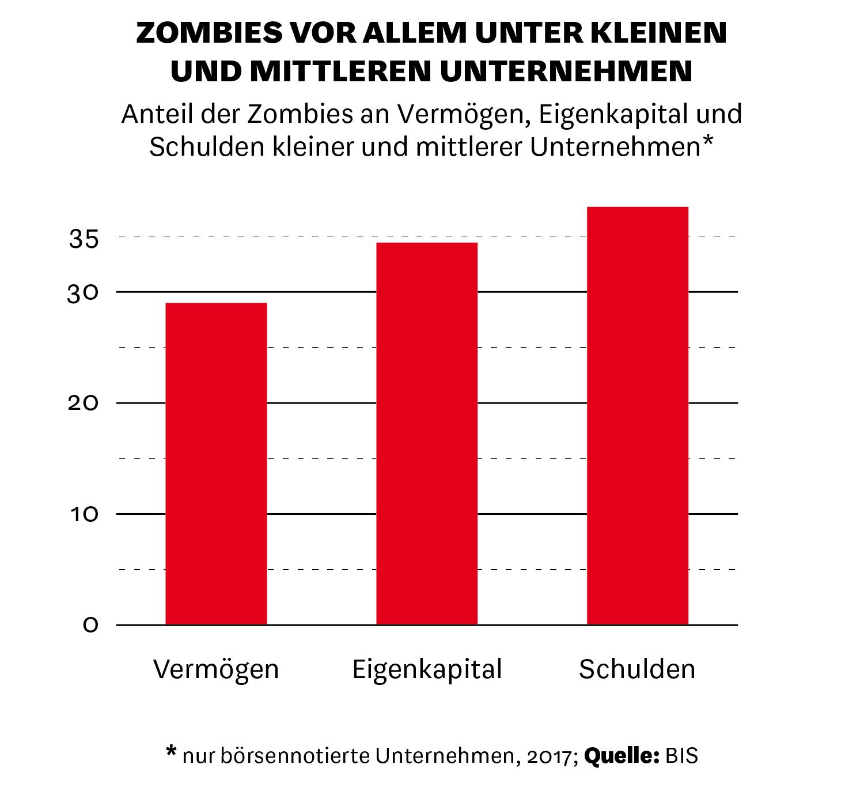 Anteil der Zombieunternehmen an allen Unternehmen einer Branche.