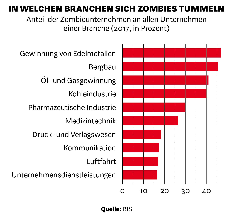 Anteil der Zombies an Vermögen, Eigenkapital und Schulden kleiner und mittlerer Unternehmen.