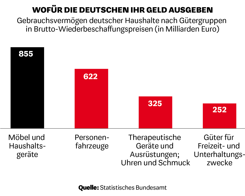 Gebrauchsvermögen deutscher Haushalte nach Gütergruppen in Brutto-Wiederbeschaffungspreisen