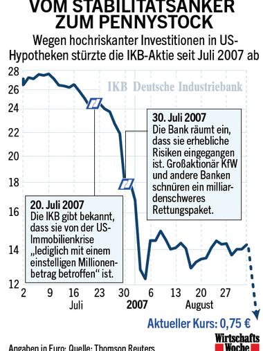 Ikb Bank Aktie