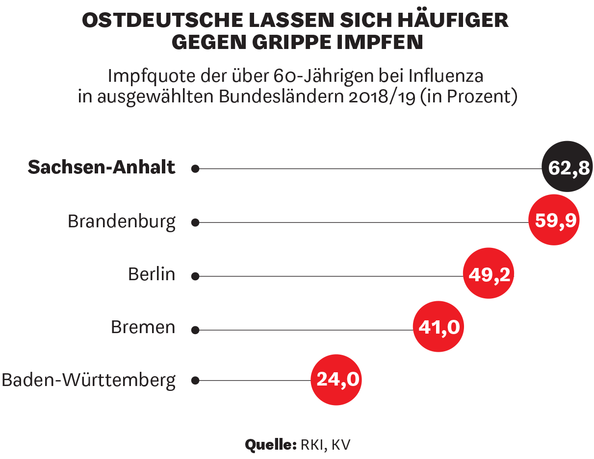 Impfquote der über 60-Jährigen bei Influenza in ausgewählten Bundesländern 2018/19 (in Prozent)