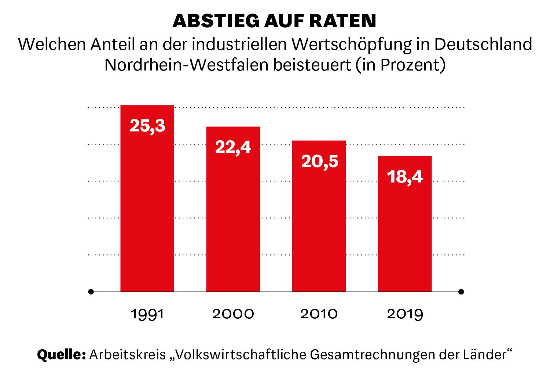 Welchen Anteil an der industriellen Wertschöpfung in Deutschland Nordrhein-Westfalen beisteuert.