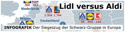 Lidl versus Aldi