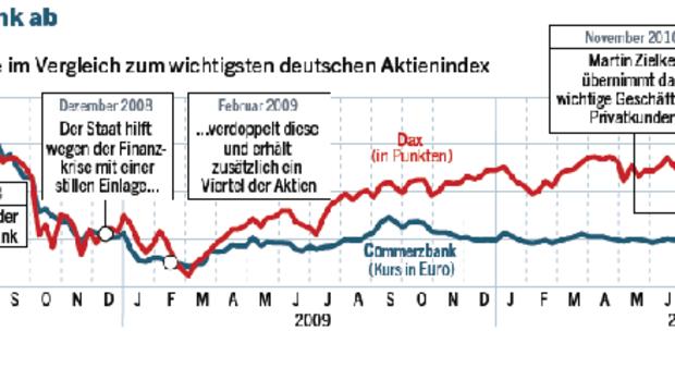 Kurs Deutsche Bank Aktie