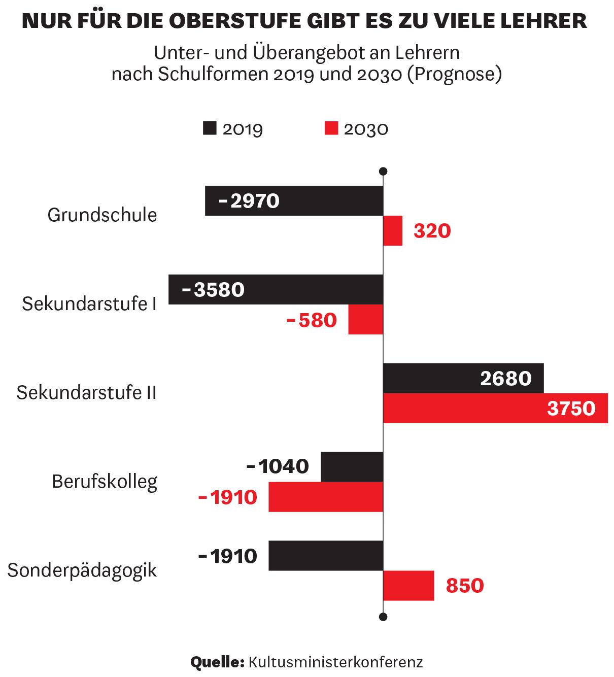 Unter- und Überangebot an Lehrernnach Schulformen 2019 und 2030