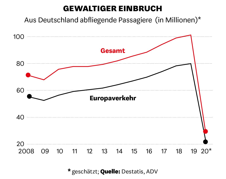 Aus Deutschland abfliegende Passagiere