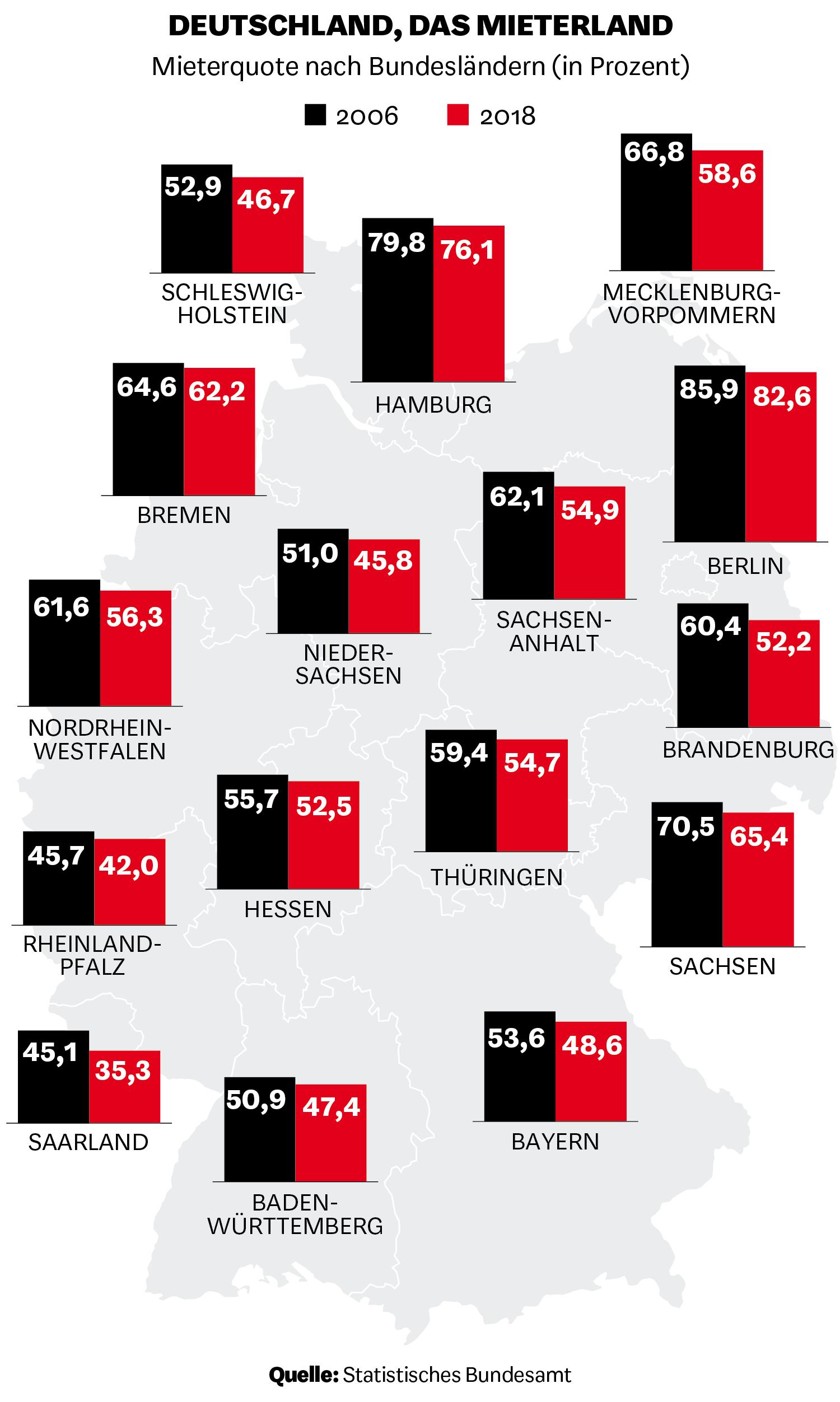 Mieterquote nach Bundesländern