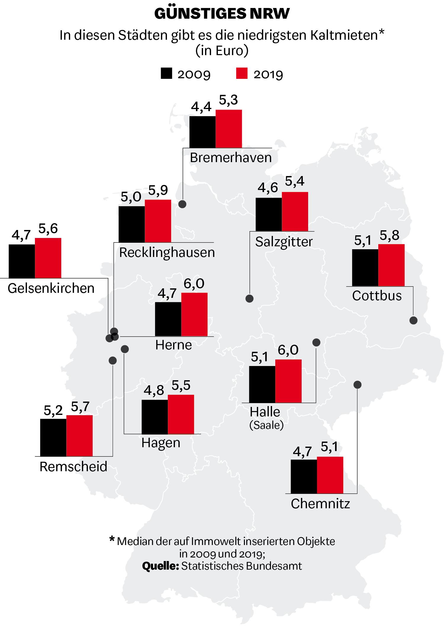 In diesen Städten gibt es die niedrigsten Kaltmieten