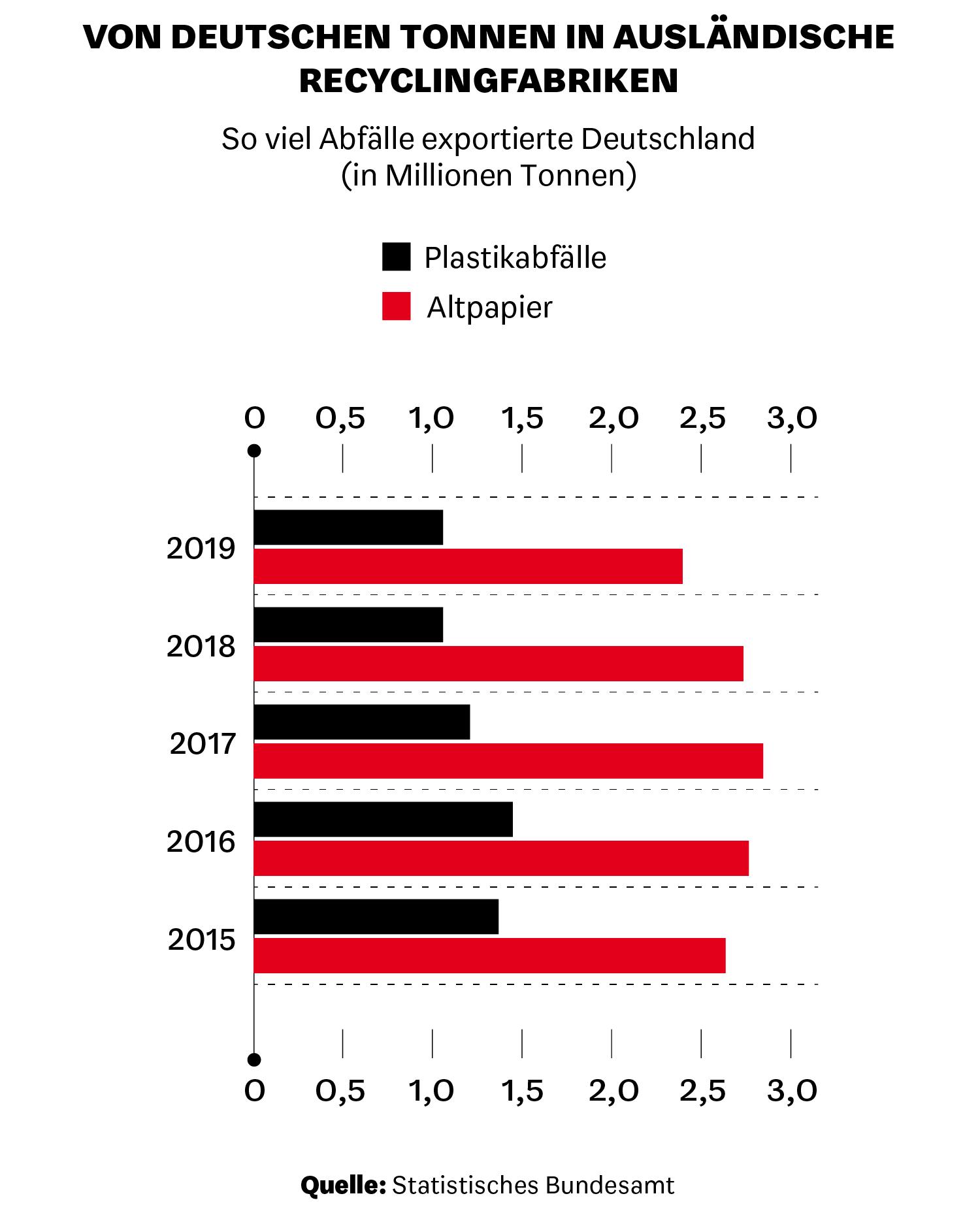 So viel Abfälle exportierte Deutschland