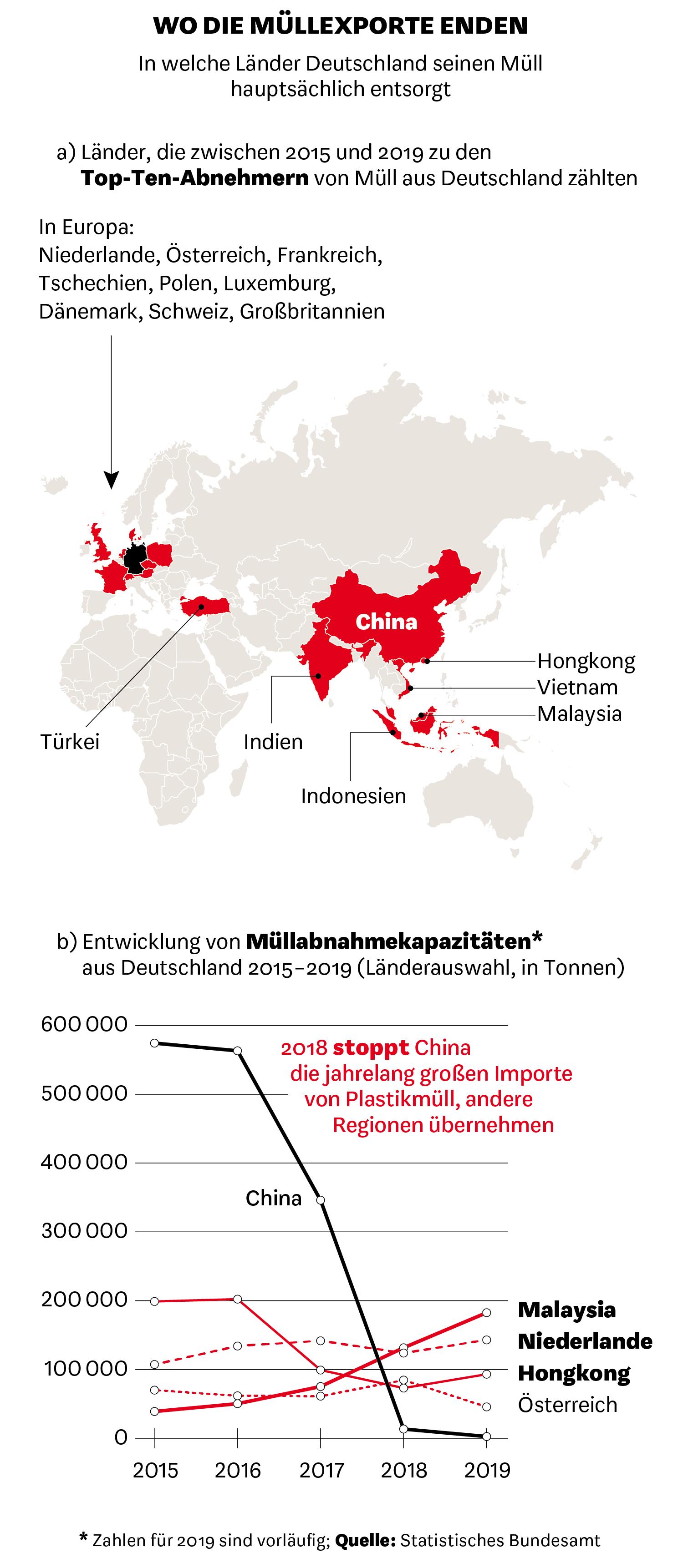 In welche Länder Deutschland seinen Müll hauptsächlich entsorgt